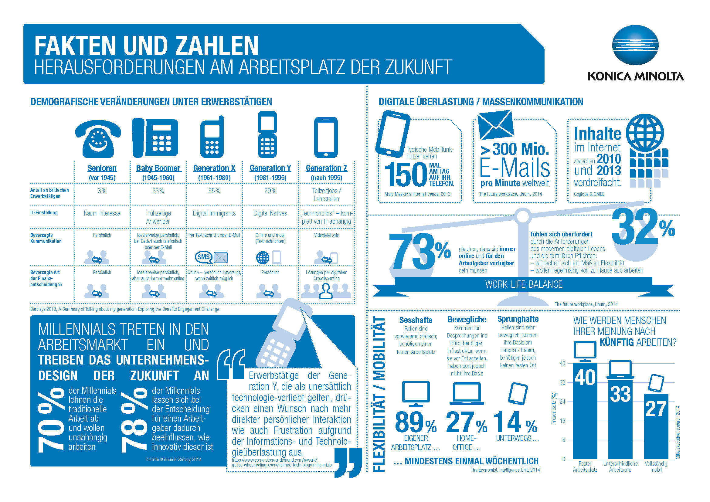 Facts And Figures Callenges For The Workplace Of The Future De 150Dpi Seite 1
