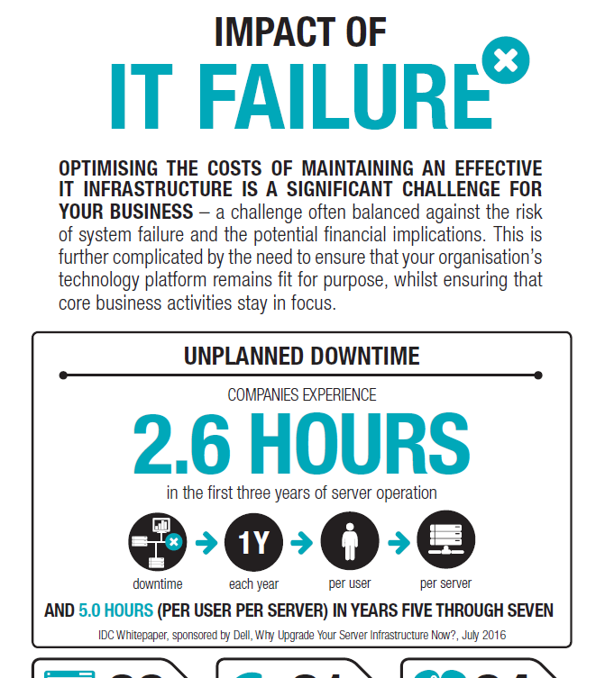 It Failure Infographic