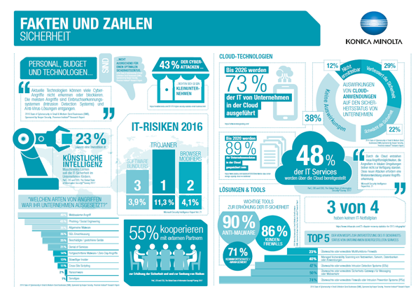Infografik Workplace Hub It Sicherheit Web3