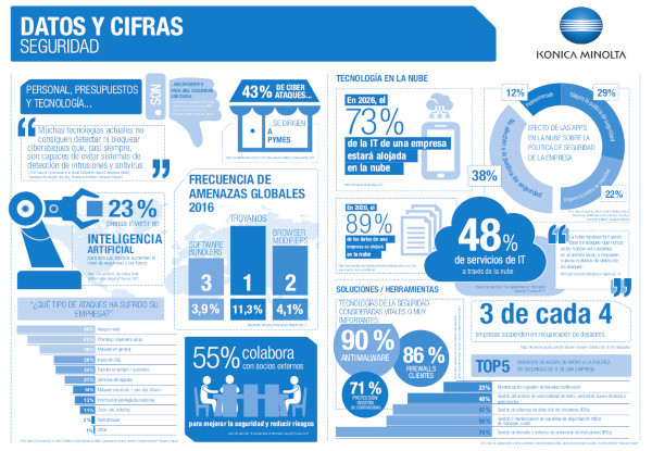 Km Wph Infografia Facts Figures Seguridad Es